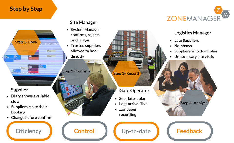 How Zone Manager works