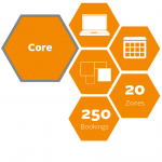 Core Package Zone Manager Delivery Management System